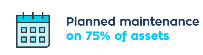 Planned maintenance on 75% of assets