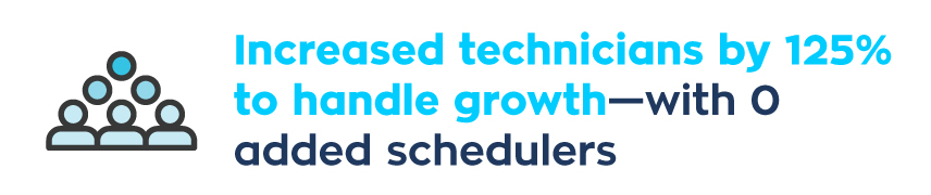Increased technicians by 125% to handle growth- with 0 added schedulers