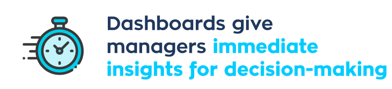Dashboards give managers immediate insights for decision-making