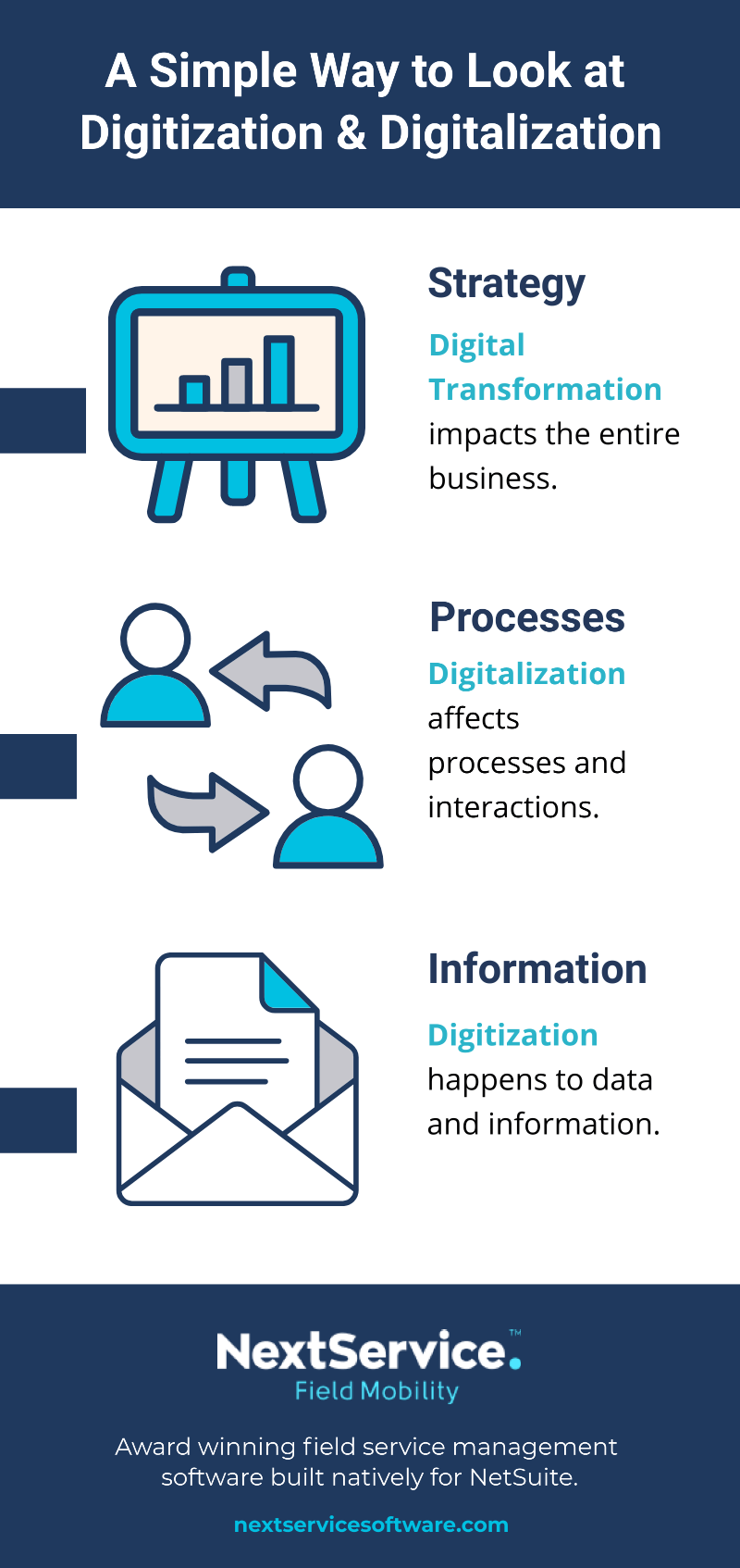Digitze vs Digitalize - A Simple Way to Look at It by Granularity