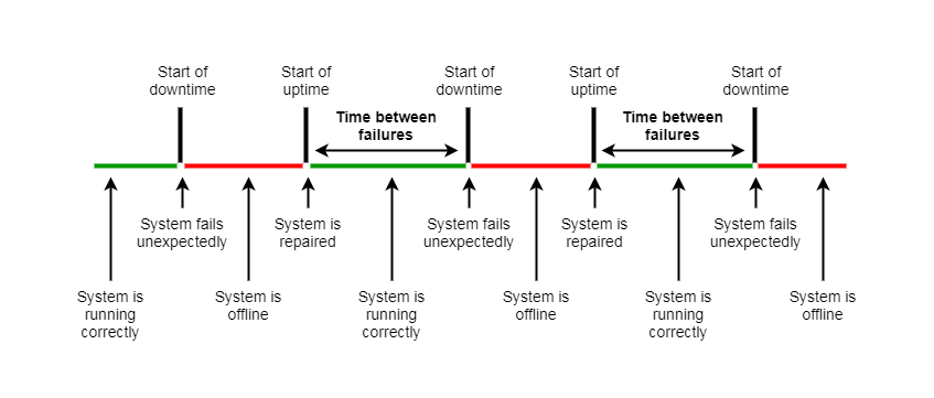 Meantime Between Failures Timeline